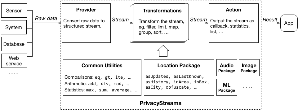PrivacyStreams overview
