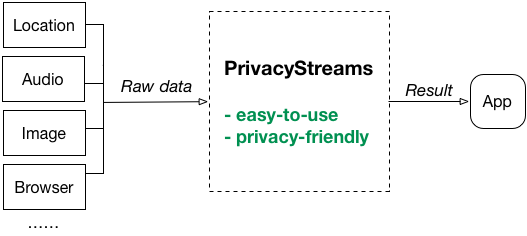 PrivacyStreams simply explained.